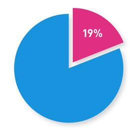 Question Article Statistics